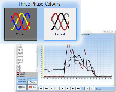 ... or Unified phase colours