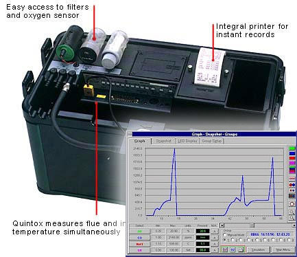 Quintox gas analyser with insert of FireWorks chart